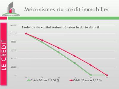 mécanisme du crédit